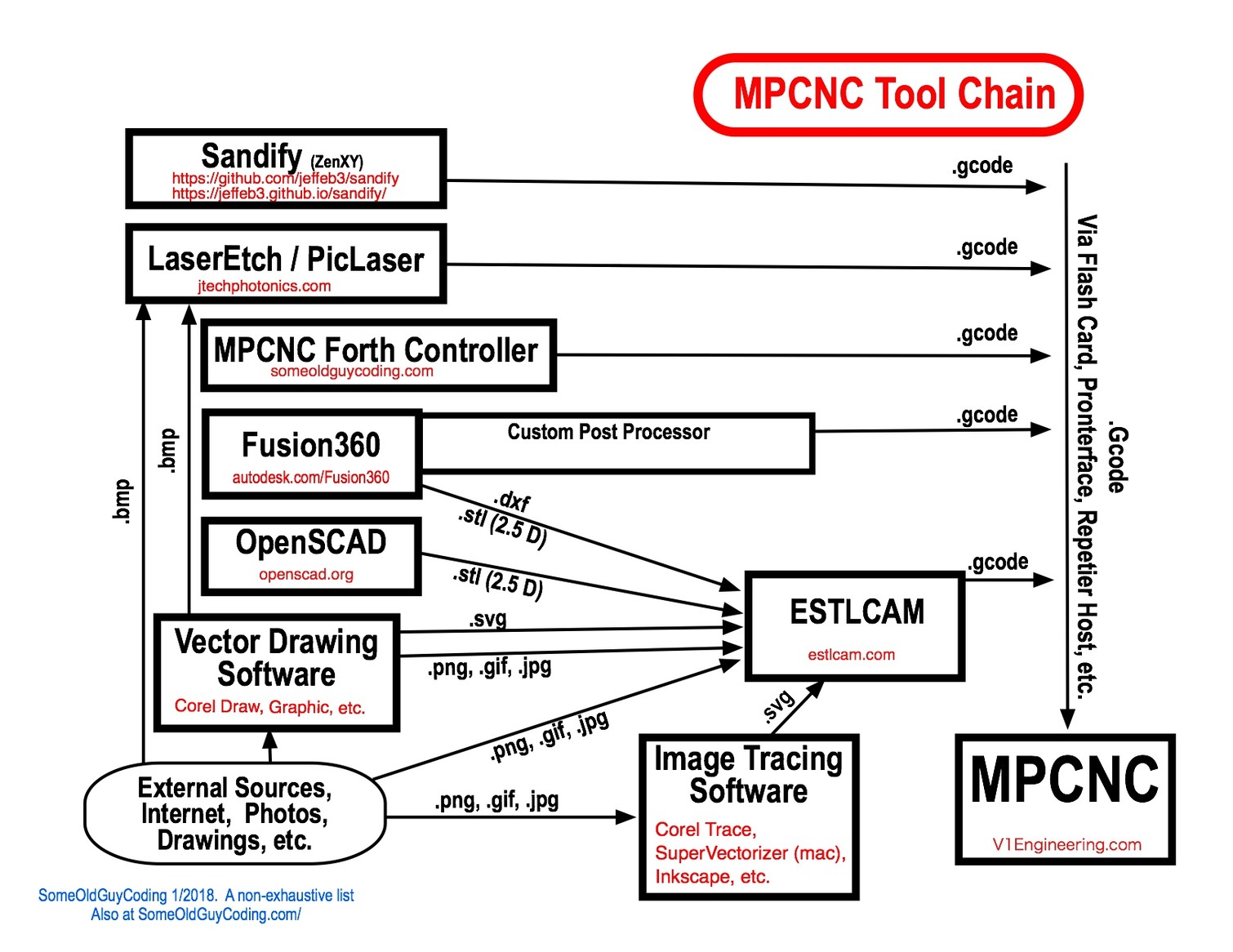 MPCNC Tool Chain | Some Old Guy Coding